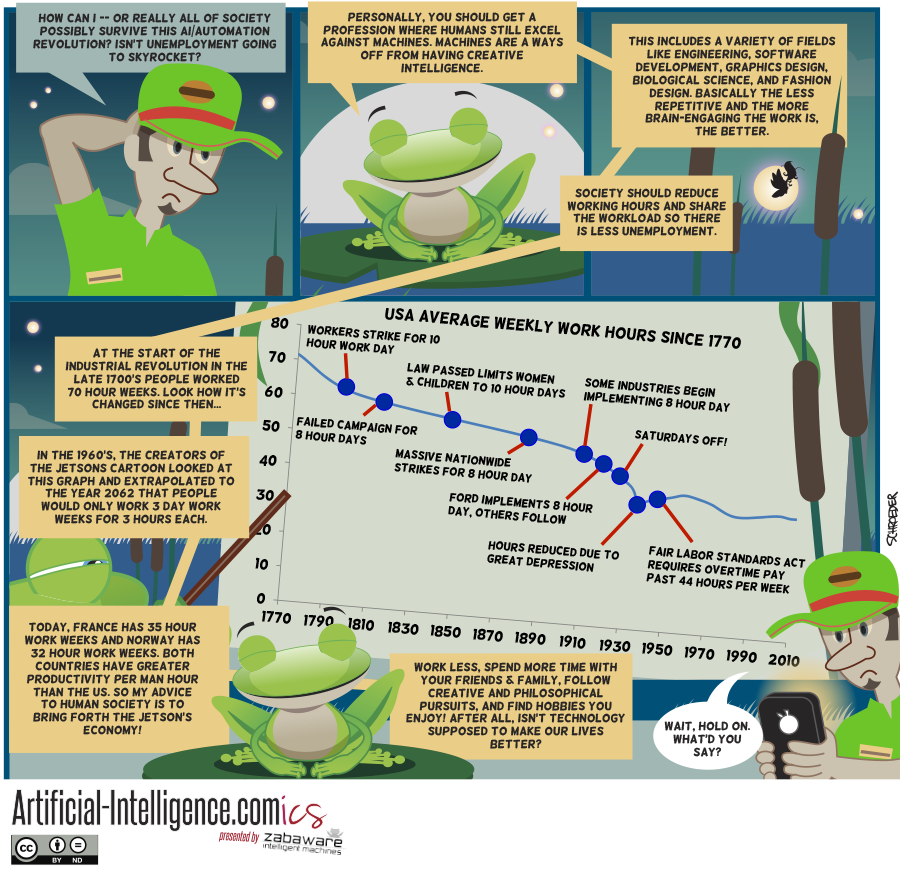 Artificial-Intelligence.com(ics): The Future of Employment - Part 2 of 2 (Comic #13)